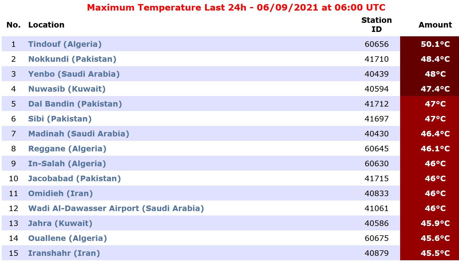 قائمة بأعلى درجات الحرارة في العالم خلال الـ24 ساعة الماضية